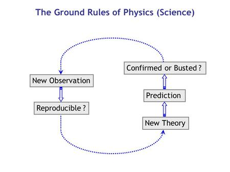 The Ground Rules of Physics (Science) New Observation Reproducible ? New Theory Prediction Confirmed or Busted ?