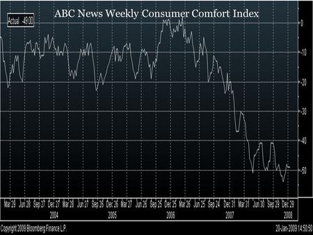 ABC News Weekly Consumer Comfort Index. CPI (YoY)