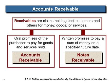7-1 Accounts Receivable LO 3 Define receivables and identify the different types of receivables. Written promises to pay a sum of money on a specified.