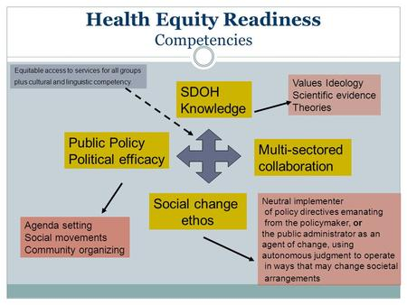 Health Equity Readiness Competencies Public Policy Political efficacy Multi-sectored collaboration SDOH Knowledge Social change ethos Agenda setting Social.