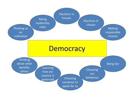Democracy Thinking as an individual Making responsible choices Taking leadership roles Elections in houses Elections in classes Thinking about what benefits.