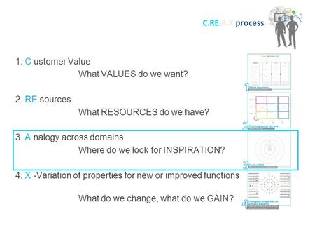 1. C ustomer Value What VALUES do we want? 2. RE sources What RESOURCES do we have? 3. A nalogy across domains Where do we look for INSPIRATION? 4. X -Variation.