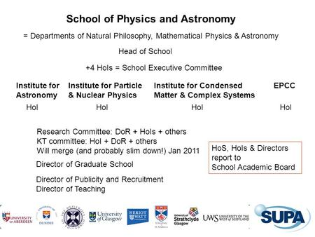 1 School of Physics and Astronomy Head of School Institute for Astronomy Institute for Particle & Nuclear Physics Institute for Condensed Matter & Complex.