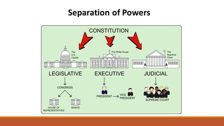 Separation of Powers. Legislative Branch ARTICLE 1 OF THE CONSTITUTION.