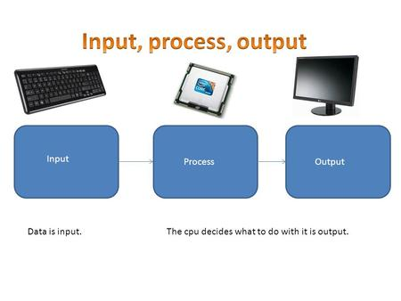 Input ProcessOutput Data is input.The cpu decides what to do with it is output.