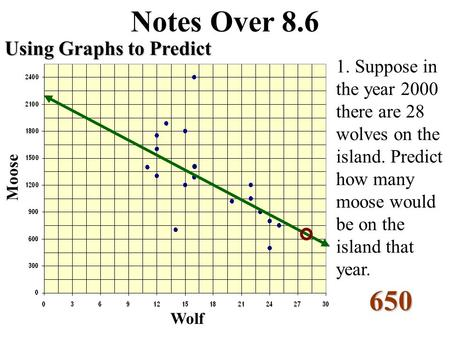 Notes Over 8.6 Using Graphs to Predict Wolf Moose 1. Suppose in the year 2000 there are 28 wolves on the island. Predict how many moose would be on the.