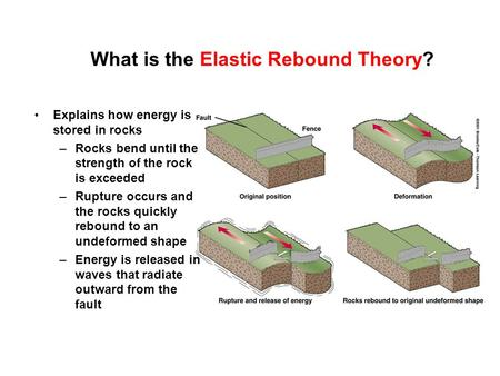 What is the Elastic Rebound Theory? Explains how energy is stored in rocks –Rocks bend until the strength of the rock is exceeded –Rupture occurs and the.