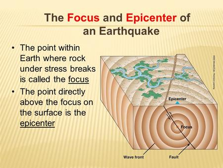 The Focus and Epicenter of an Earthquake The point within Earth where rock under stress breaks is called the focus The point directly above the focus on.