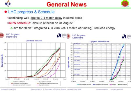 15/2/2006 LHCC Status Report J. Schukraft General News LHC progress & Schedule  continuing well, approx 2-4 month delay in some areas  NEW schedule: