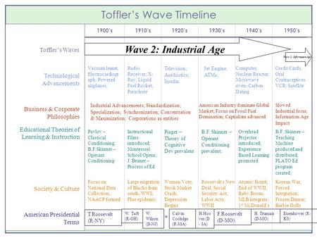 Toffler's Wave Timeline 1900's1910's1920's1930's1940's1950's Toffler's Waves Technological Advancements Business & Corporate Philosophies Educational Theories.