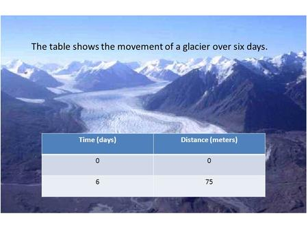 Time (days)Distance (meters) 00 675 The table shows the movement of a glacier over six days.