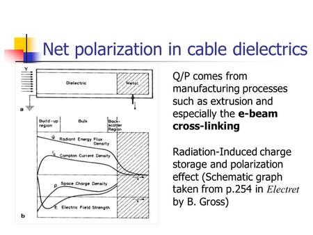 Net polarization in cable dielectrics Q/P comes from manufacturing processes such as extrusion and especially the e-beam cross-linking Radiation-Induced.