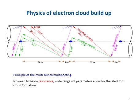 Physics of electron cloud build up Principle of the multi-bunch multipacting. No need to be on resonance, wide ranges of parameters allow for the electron.