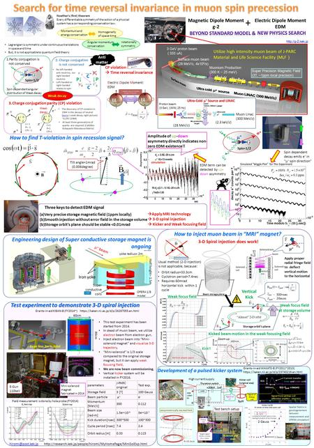 B Grants-in-aid KIBAN-B (FY2014~) https://kaken.nii.ac.jp/d/p/26287055.en.html Magnetic Dipole Moment g-2 Electric Dipole Moment EDM Utilize high intensity.