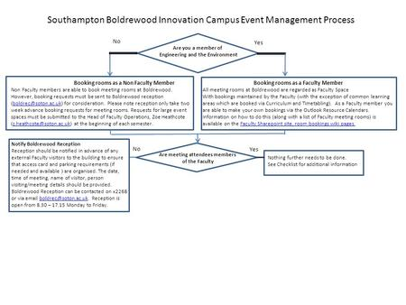Southampton Boldrewood Innovation Campus Event Management Process Are you a member of Engineering and the Environment No Yes Booking rooms as a Non Faculty.
