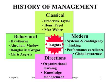 Management Fundamentals - Schermerhorn & Wright