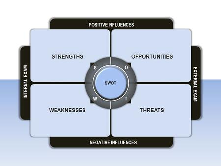 INTERNAL EXAM EXTERNAL EXAM SWOT W O T S STRENGTHS POSITIVE INFLUENCES NEGATIVE INFLUENCES OPPORTUNITIES WEAKNESSESTHREATS.