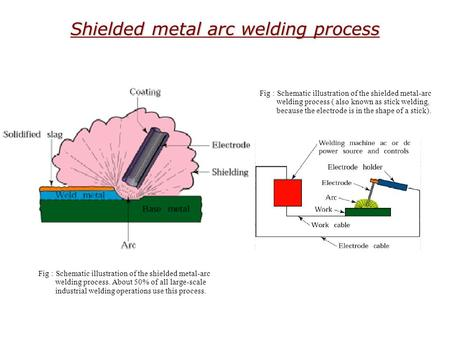 Shielded metal arc welding process Fig : Schematic illustration of the shielded metal-arc welding process. About 50% of all large-scale industrial welding.