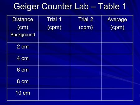 Geiger Counter Lab – Table 1 Distance(cm) Trial 1 (cpm) Trial 2 (cpm)Average(cpm) Background 2 cm 4 cm 6 cm 8 cm 10 cm.