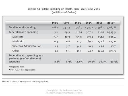 Exhibit 2.1 Federal Spending on Health, Fiscal Years 1965-2016 (in Billions of Dollars) Copyright 2011 by the Foundation of the American College of Healthcare.