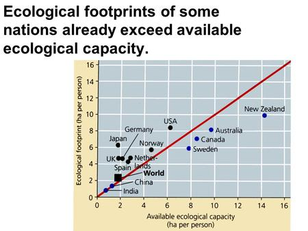 Ecological footprints of some nations already exceed available ecological capacity. 1.