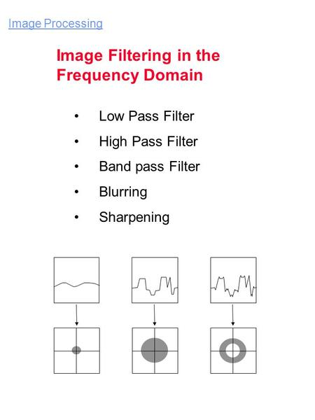 Low Pass Filter High Pass Filter Band pass Filter Blurring Sharpening Image Processing Image Filtering in the Frequency Domain.
