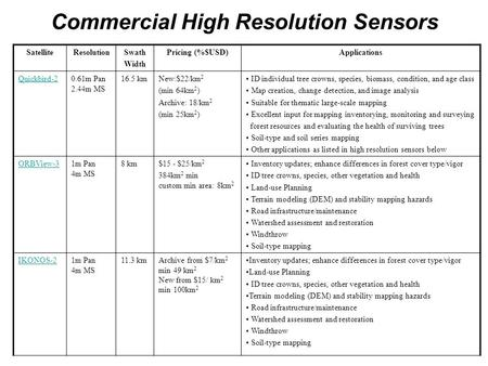 Commercial High Resolution Sensors SatelliteResolutionSwath Width Pricing (%$USD)Applications Quickbird-20.61m Pan 2.44m MS 16.5 kmNew:$22/km 2 (min 64km.