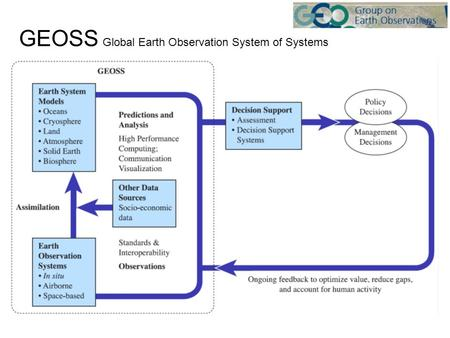 GEOSS Global Earth Observation System of Systems.