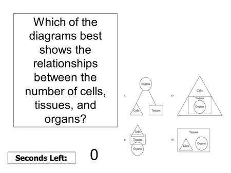 Which of the diagrams best shows the relationships between the number of cells, tissues, and organs? 180 170 160 150 140130120 110100 90 80 7060504030.