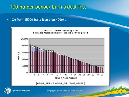 100 ha per period/ burn oldest first Go from 15000 ha to less than 4000ha.