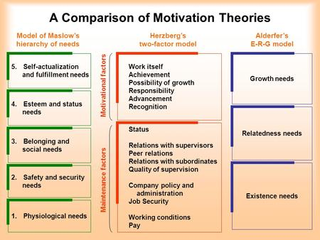 essay about motivation theories