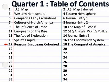 1 U.S. Map 2 U.S. Map Labelled 3Western Hemisphere4 Eastern Hemisphere 5Comparing Early Civilizations6 Journal Entry 1 7Cultures of North America8 Journal.