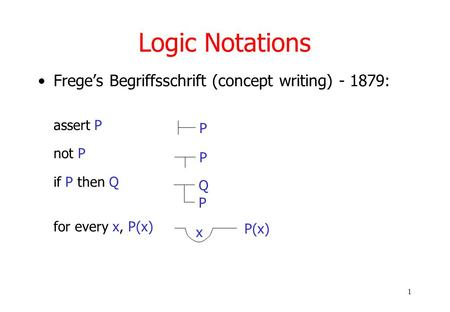 1 Logic Notations Frege's Begriffsschrift (concept writing) - 1879: assert P not P if P then Q for every x, P(x) P P Q P P(x) x.