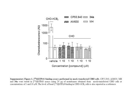 Suppementary Figure 1. [ 35 S]GTP  S binding assays performed in mock transfected CHO cells. CP55,940, AM630, MH and 34a were tested in [ 35 S]GTP  S.