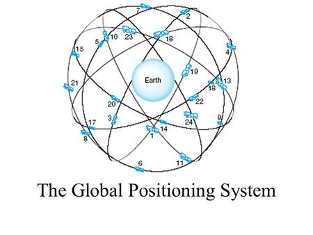 The Global Positioning System. Early Satellite Systems Satellite Surveying started more than 30 years ago. Now, High accuracy could be achieved in real.