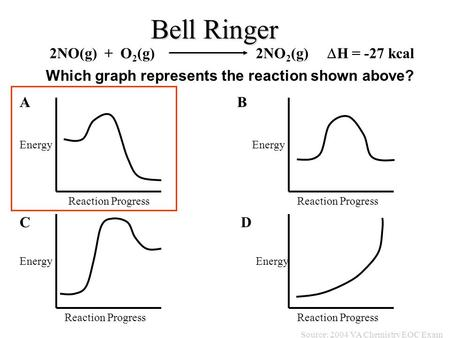 Bell Ringer 2NO(g) + O 2 (g) 2NO 2 (g)  H = -27 kcal Reaction Progress Energy AB CD Source: 2004 VA Chemistry EOC Exam Which graph represents the reaction.