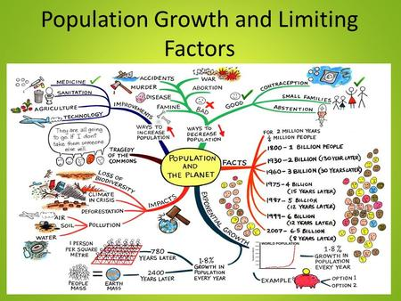 Population Growth and Limiting Factors