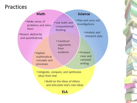 Practices MathScience ELA Make sense of problems and solve them Reason abstractly and quantitatively Plan and carry out investigations Analyze and interpret.