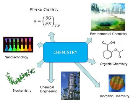 CHEMISTRY Physical Chemistry Environmental Chemistry Nanotechnology