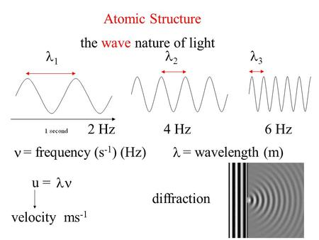 Atomic Structure the wave nature of light 1 2 3 2 Hz 4 Hz 6 Hz 