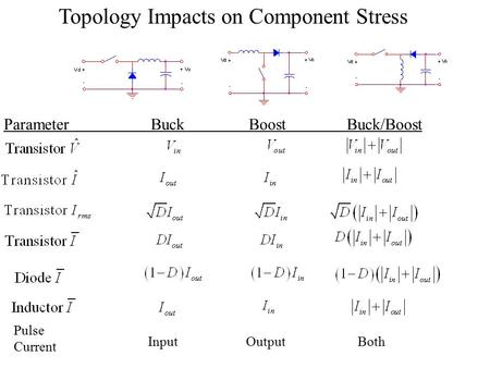 ParameterBuckBoostBuck/Boost Pulse Current InputOutput Both Topology Impacts on Component Stress.