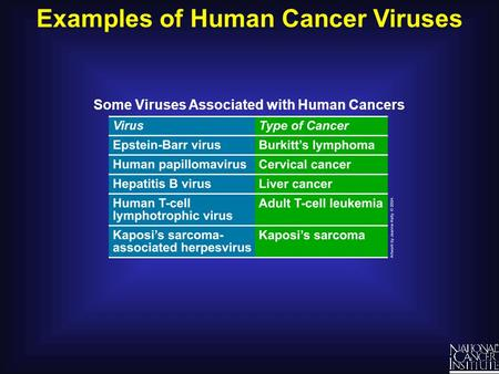 Examples of Human Cancer Viruses Some Viruses Associated with Human Cancers.