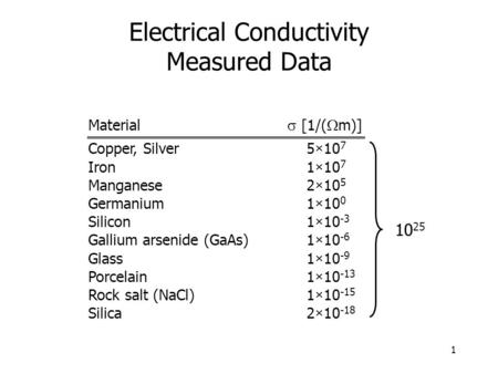 1 Electrical Conductivity Measured Data Material  [1/(  m)] Copper, Silver 5×10 7 Iron 1×10 7 Manganese 2×10 5 Germanium 1×10 0 Silicon 1×10 -3 Gallium.