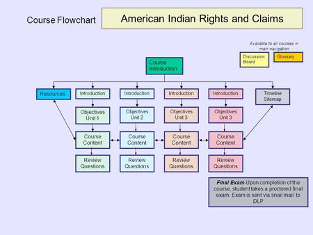 American Indian Rights and Claims
