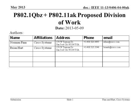 Submission doc.: IEEE 11-13/0406-04-00ak May 2013 Finn and Hart, Cisco SystemsSlide 1 P802.1Qbz + P802.11ak Proposed Division of Work Date: 2013-05-09.