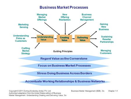 Business Market Management (B2B), 3/eChapter 1-1Copyright © 2011 Dorling Kindersley (India) Pvt. Ltd Authorized adaptation from the United States edition.