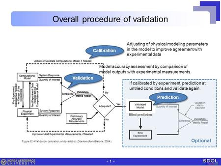 - 1 - Overall procedure of validation Calibration Validation Figure 12.4 Validation, calibration, and prediction (Oberkampf and Barone, 2004 ). Model accuracy.
