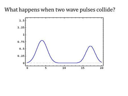 "What happens when two wave pulses collide?. Interference – Two waves ""collide,"" but pass through each other undamaged – Superposition Principle: when."