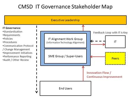 CMSD IT Governance Stakeholder Map Executive Leadership IT Alignment Work Group (Information Technology Alignment) SME Group / Super-Users End Users IT.