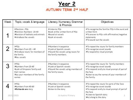 Year 2 AUTUMN TERM 2 nd HALF WeekTopic, vocab. & languageLiteracy, Numeracy, Grammar & Phonics Objectives 1  Revision : PQs  Revision: Numbers 20-40.